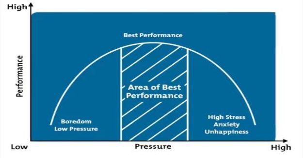 Performance-Pressure Graph